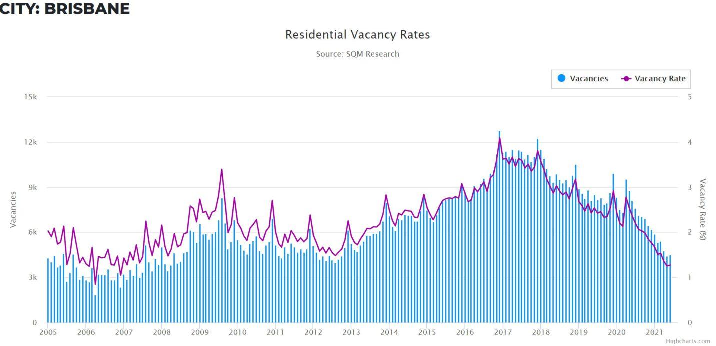 Vacancy Rates Bris