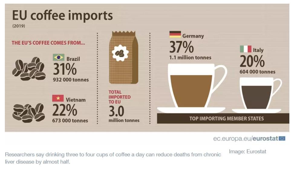 Eu Coffee Import