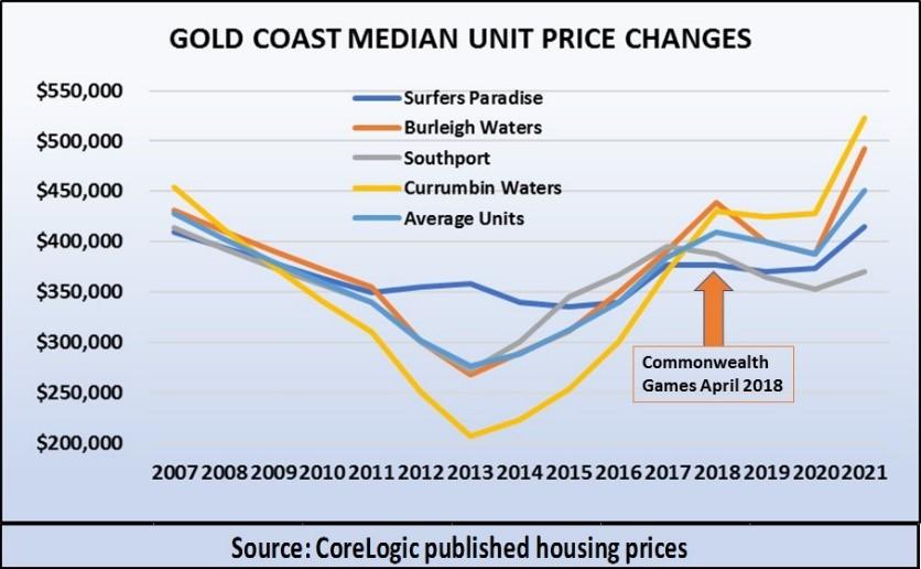 Gc Median Unit Price