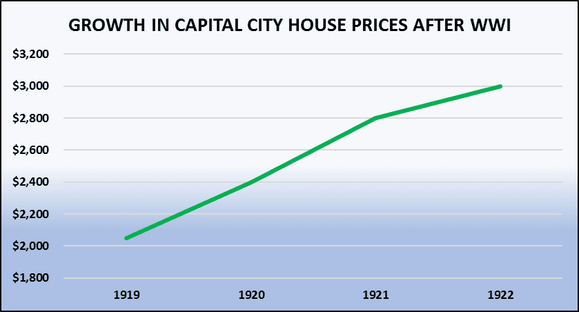 Growth Prices Afterww1