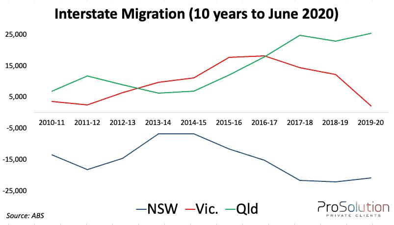 Interstate Migration 2021