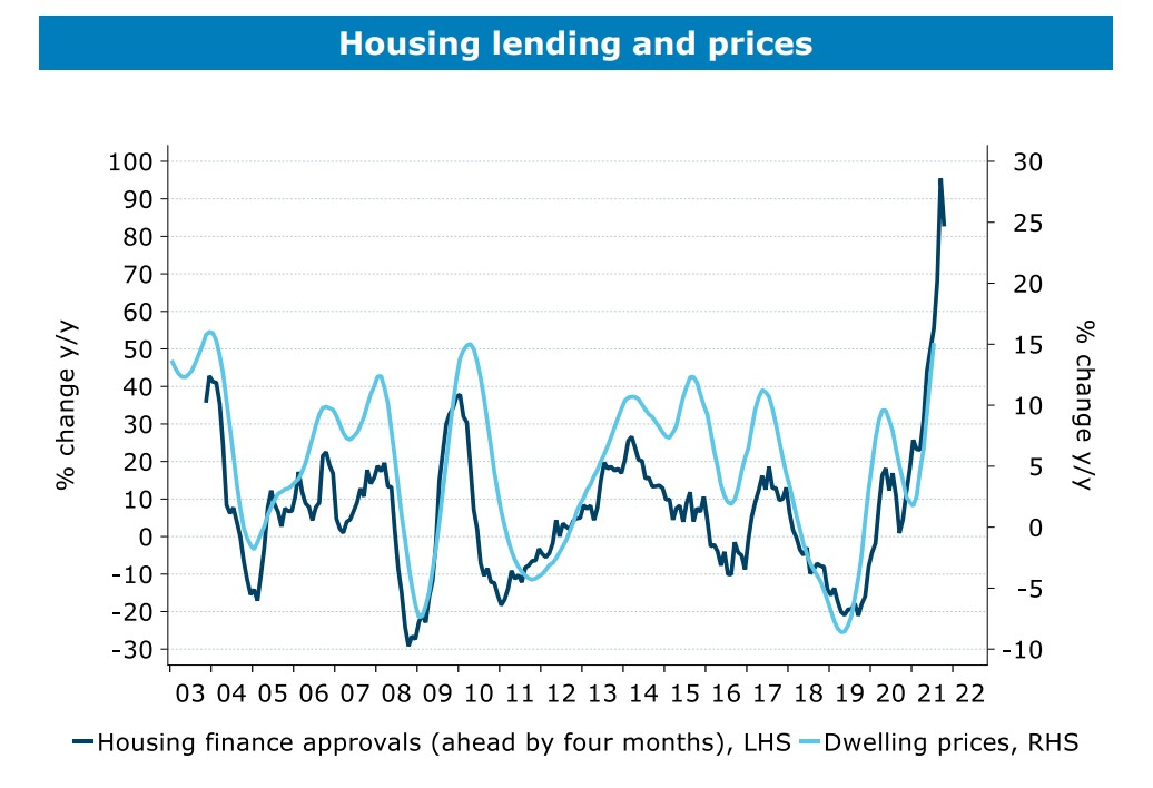 House lending and prices