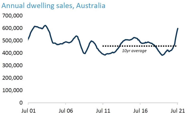 Dwelling Sales