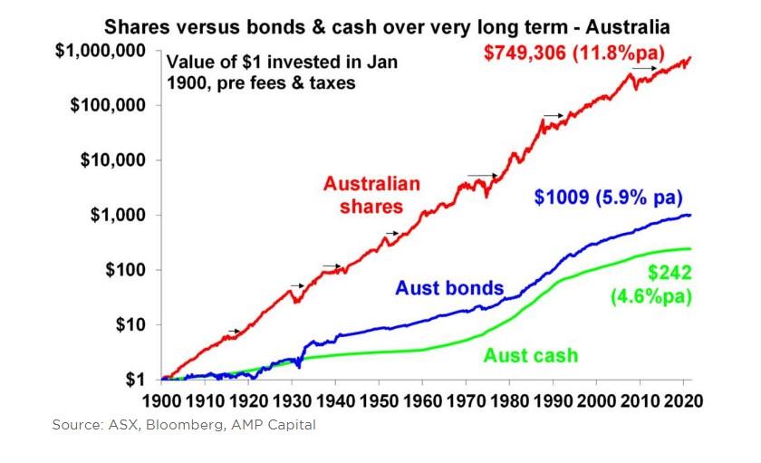 Shares Bonds