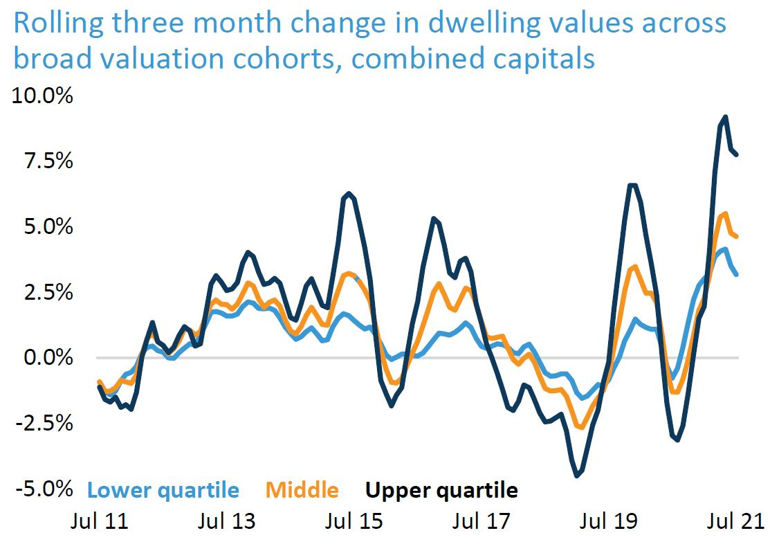 Three Month Dwelling Values