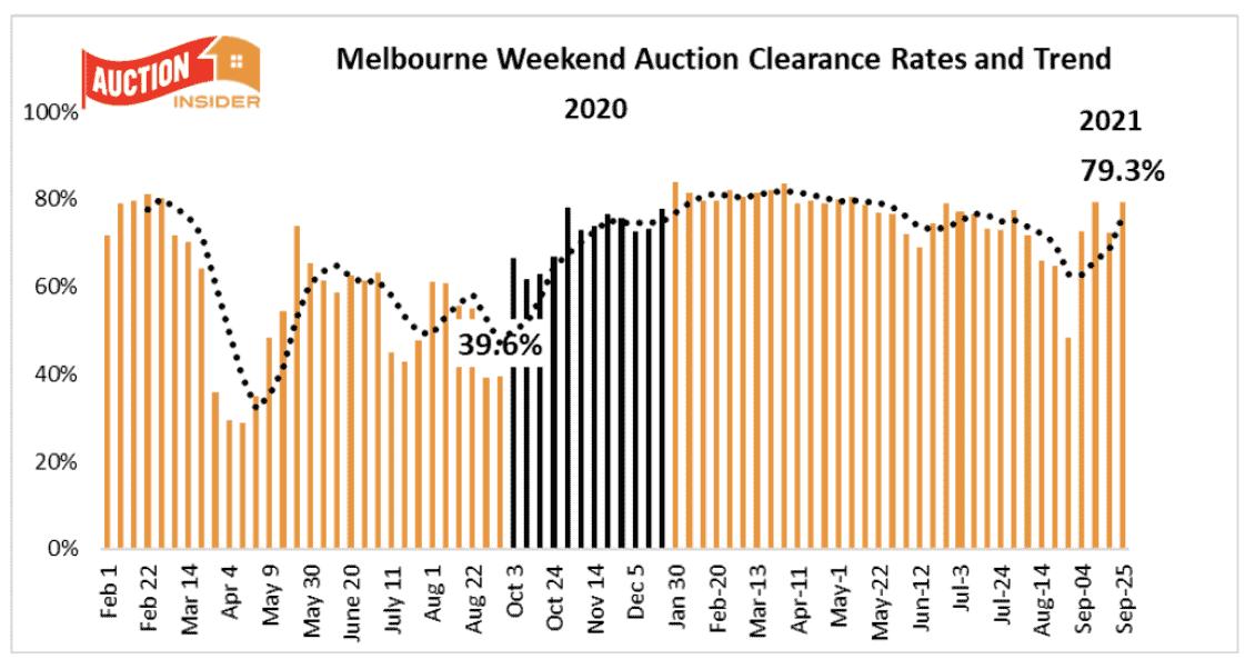 Melbourne Auction Trends