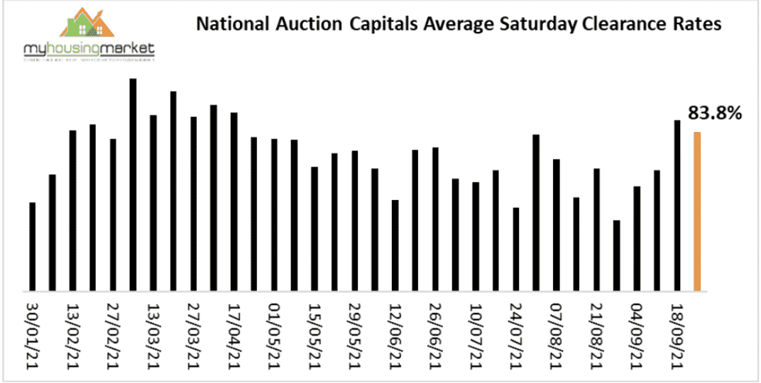 National Auction Clearance Rate Trends