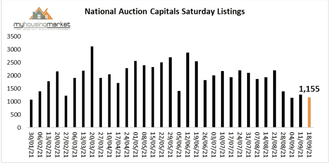 National Auction Listing Trends