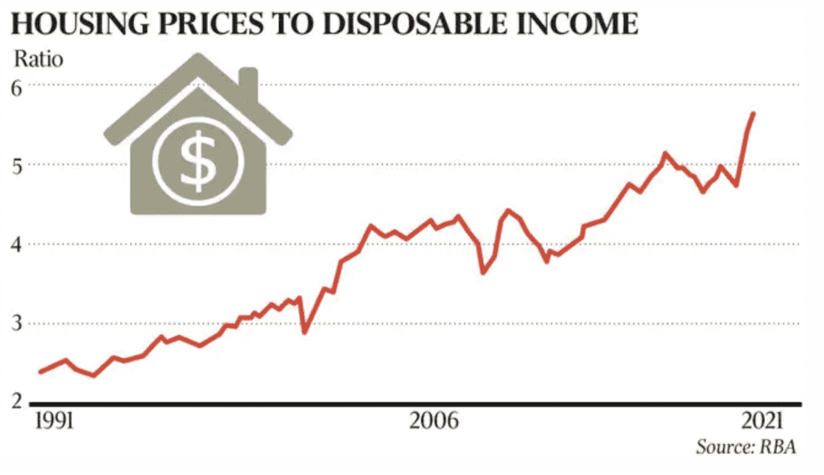 House price to disposable income