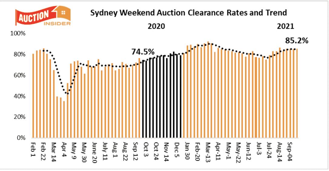 Sydney Auction Trends