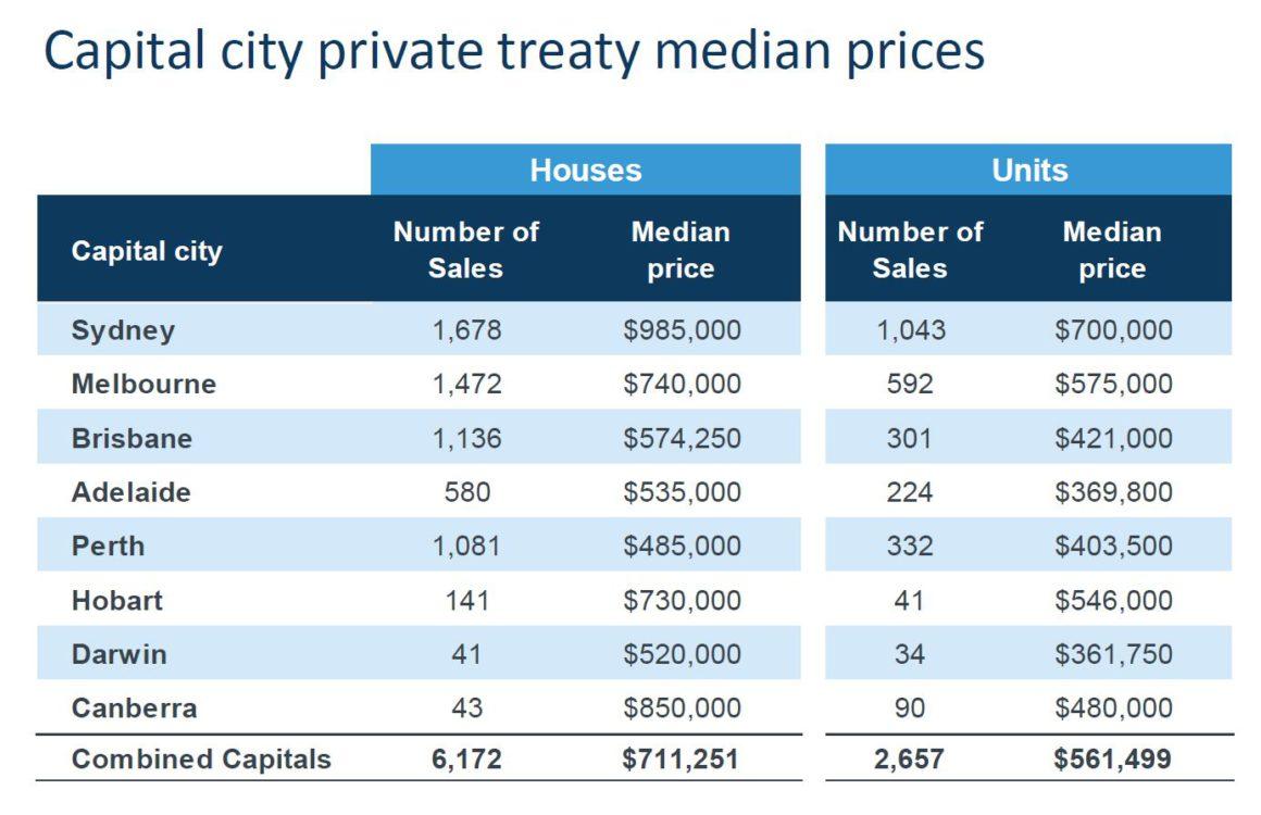 Capital City Private