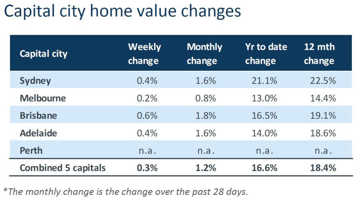 Capital City Value