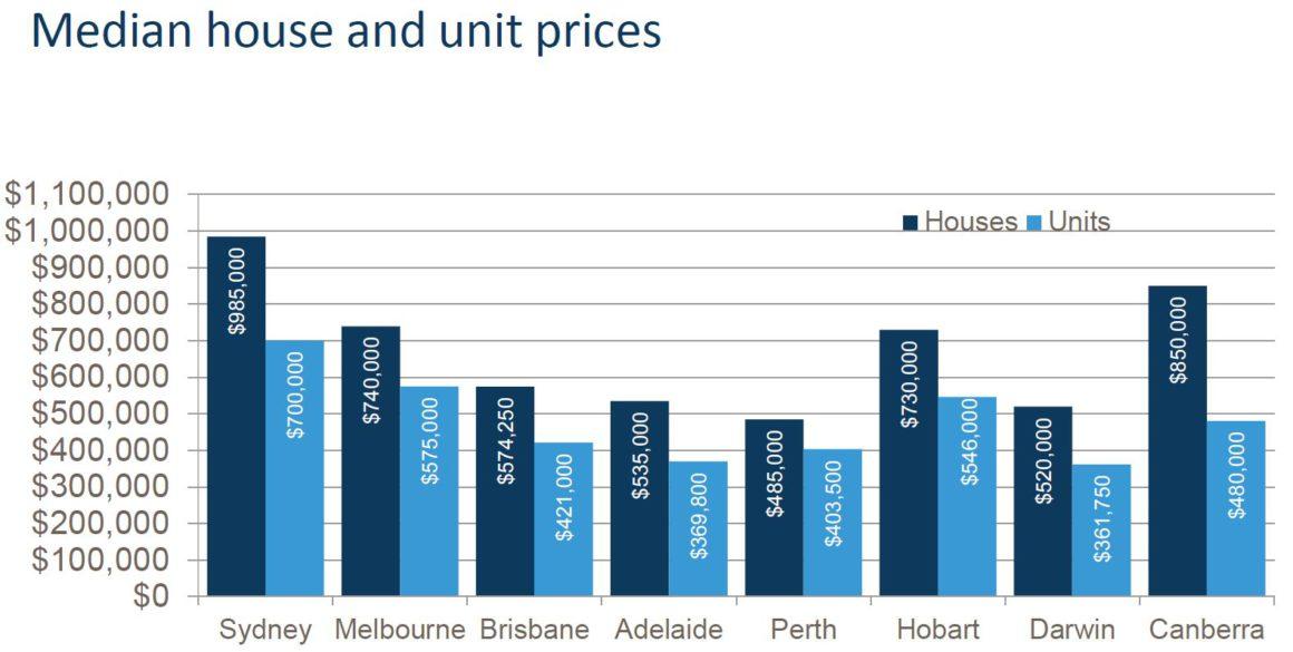 Median Hosue And Unit Prices