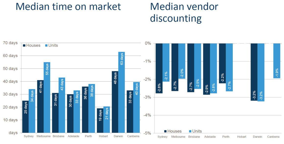 Median Time On Market