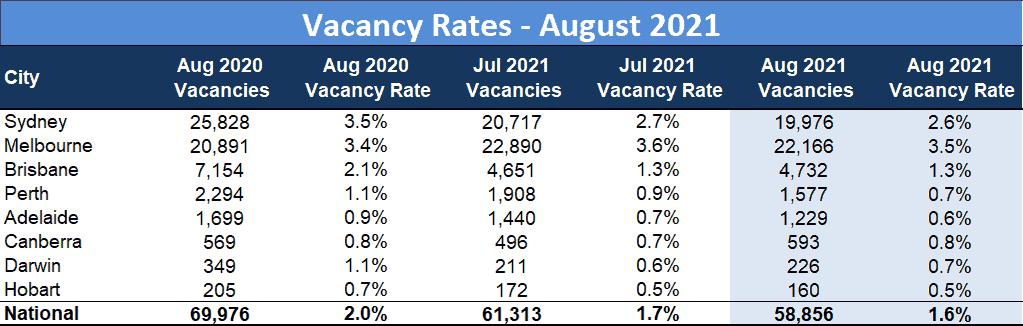 Vacancy Rates August