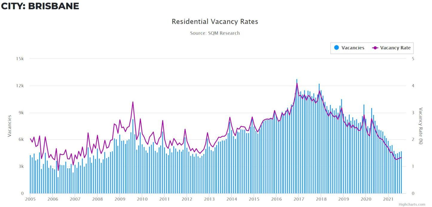 Vacancy Rates Qld